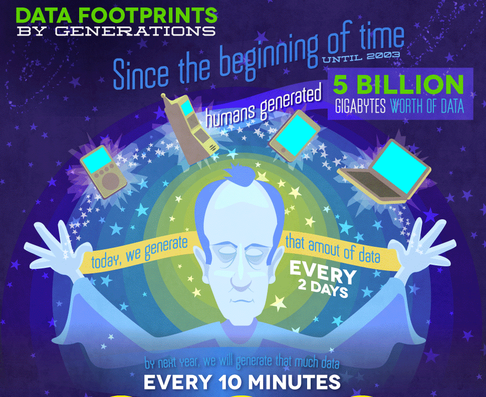 personal data footprint